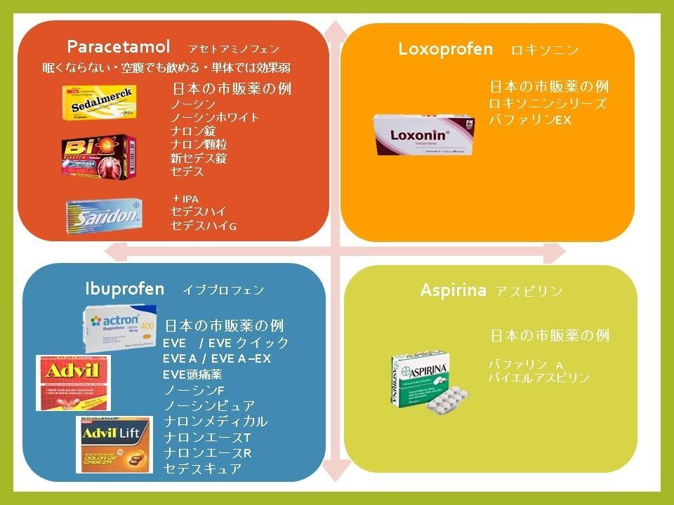 頭痛 薬 アセト アミノ フェン